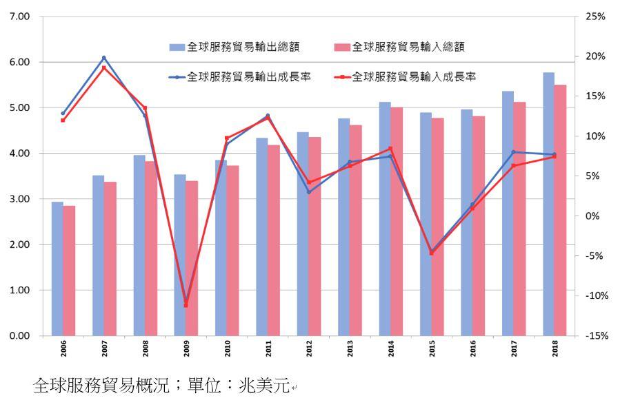 統計 貿易